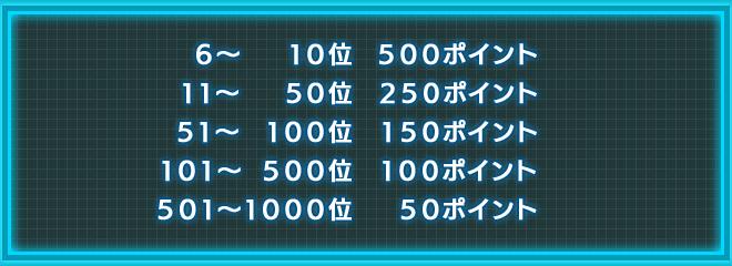6位~1000位