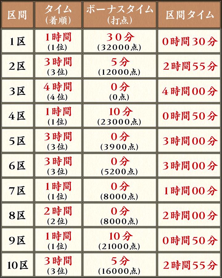 タイム計算例