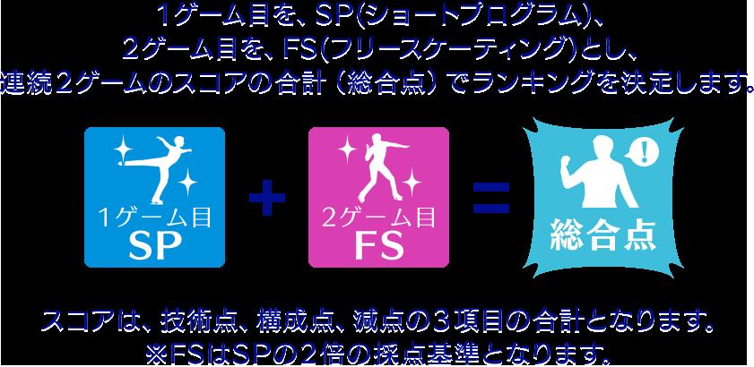 1ゲーム目を、SP(ショートプログラム)、2ゲーム目を、FS(フリースケーティング)とし、連続2ゲームのスコアの合計(総合点)でランキングを決定します。 スコアは、技術点、構成点、減点の3項目の合計となります。 ※FSはSPの2倍の採点基準となります。