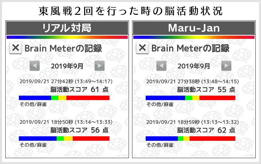 東風戦1回目と2回目の脳活動状況(左:リアル対局、右:Maru-Jan)