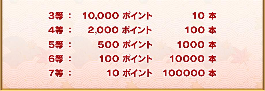 3等:Maru-Jan場代ポイント10,000ポイント10本 4等:Maru-Jan場代ポイント2,000ポイント100本 5等:Maru-Jan場代ポイント500ポイント1000本 6等:Maru-Jan場代ポイント100ポイント10000本 7等:Maru-Jan場代ポイント10ポイント100000本