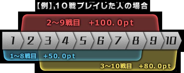 【例】10戦プレイした人の場合