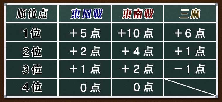 順位  東風戦  東南戦  三麻 1位  +5点 +10点 +6点 2位  +2点  +4点 +1点 3位  +1点  +2点 −1点 4位   0点   0点