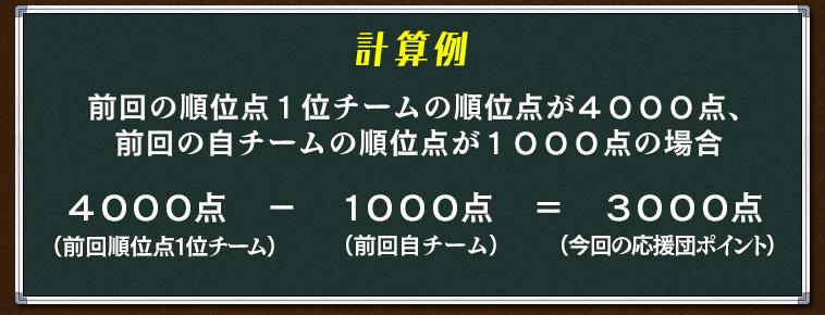 前回の順位点1位チームの順位点が4000点、 前回の自チームの順位点が1000点の場合 4000点(前回順位点1位チーム) − 1000点(前回自チーム) = 3000点(今回の応援団ポイント)