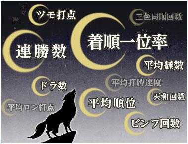 月狼戦イメージ