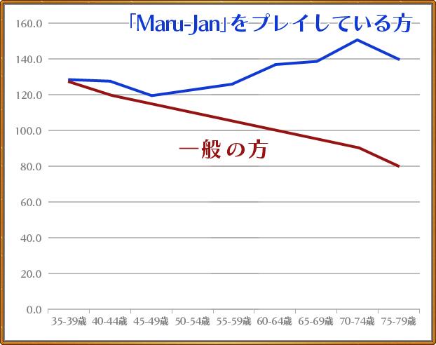 Maru-Janをプレーしている方の方が結果が良い