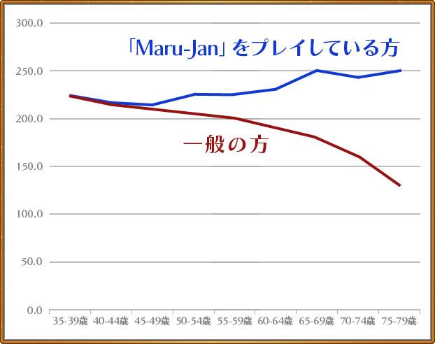 「Maru-Jan」をプレイされている方は低下せずに上向き傾向