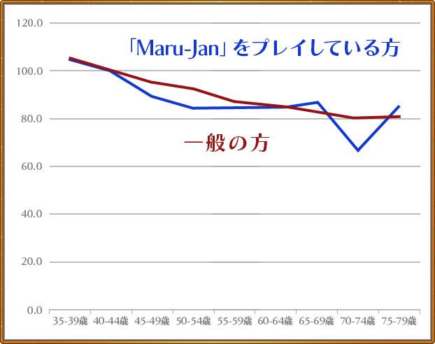 「Maru-Jan」をプレイされている方も一般の方と同じく 加齢とともに低下