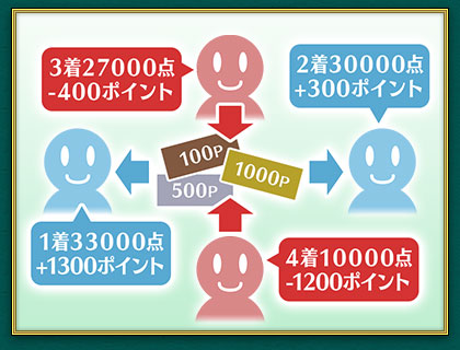 イベントで使用するMaru-Janポイントについて画像(2)