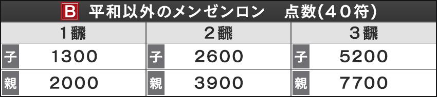 B 平和以外のメンゼンロン 点数(40符)