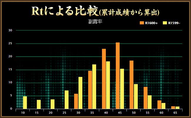 グラフ(1)