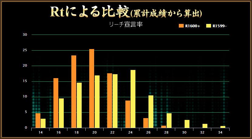 グラフ(3)