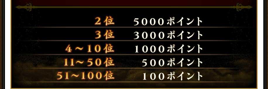 2位 5000ポイント 3位 3000ポイント 4~10位 1000ポイント 11~50位 500ポイント 51~100位 100ポイント