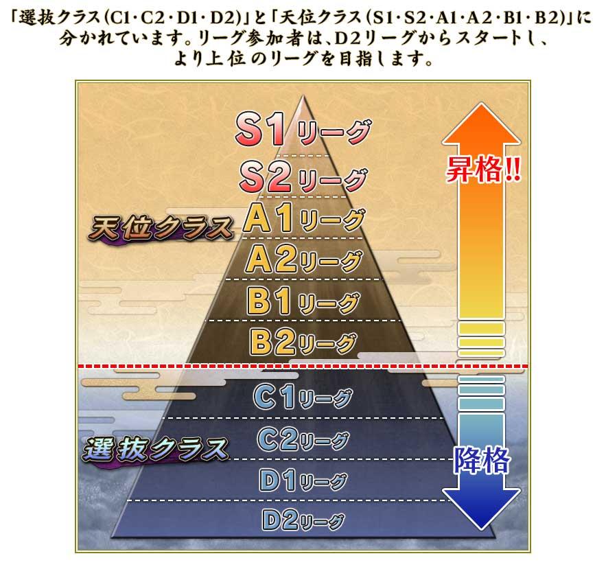 「選抜クラス(C1・C2・D1・D2)」と「天位クラス(S1・S2・A1・A2・B1・B2)」に分かれています。リーグ参加者は、D2リーグからスタートし、より上位のリーグを目指します。