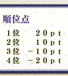 順位点 1位   20pt 2位   10pt 3位 −10pt 4位 −20pt
