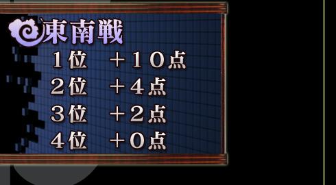 東南戦 1位 +10点 2位 +4点  3位 +2点 4位 +0点