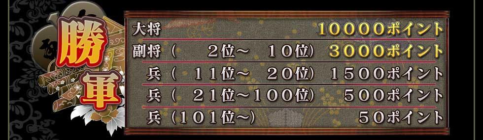 勝軍 大将              10000ポイント 副将(  2位~ 10位)  3000ポイント   兵( 11位~ 20位)  1500ポイント   兵( 21位~100位)   500ポイント   兵(101位~)        50ポイント