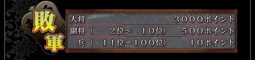 敗軍 大将              3000ポイント 副将(  2位~ 10位)   500ポイント   兵( 11位~ 100位)   10ポイント